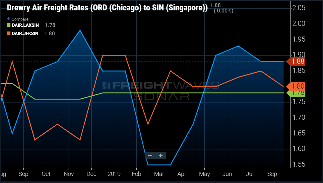 Drewry Air Freight Rates (ORD Chicago to SIN Singapore )