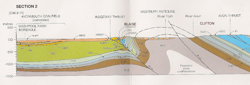 Photo: Generalised cross section for the Westbury Anticline from BGS England & Wales Sheet 264