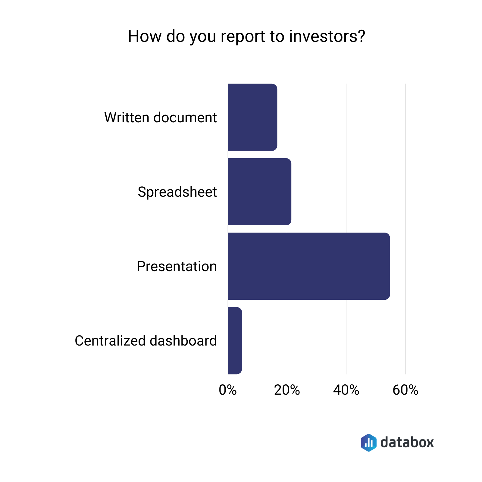 how do you report to investors