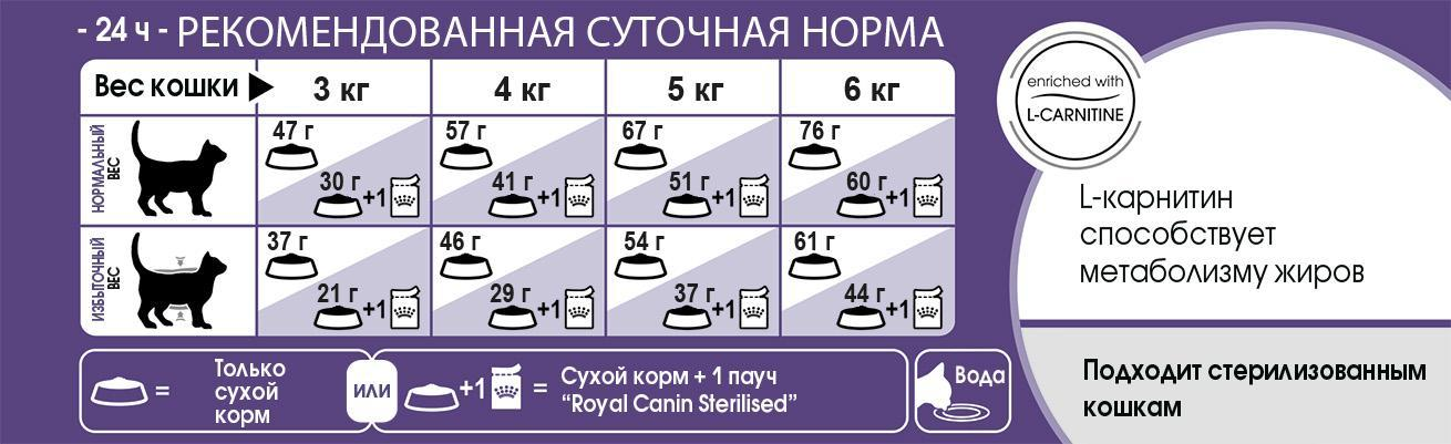 D:\RC\Launches&product info\Cats\SPT assortment\FHN 2016\Products description\Sterilised\FHN_STERILISED_feeding table.jpg