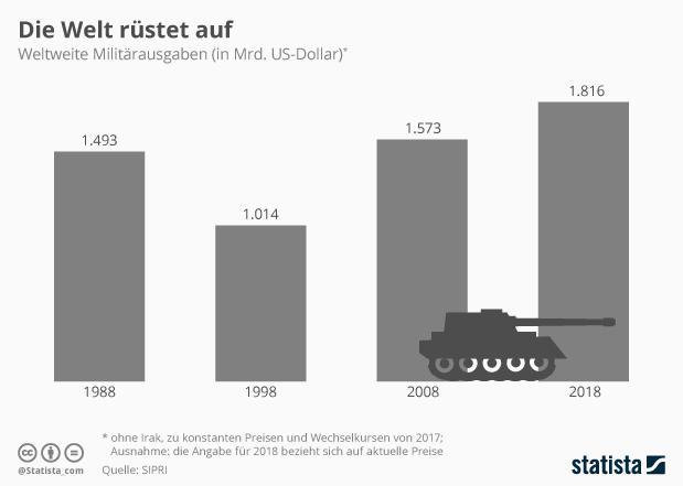 Statista Weltweite Militärausgaben