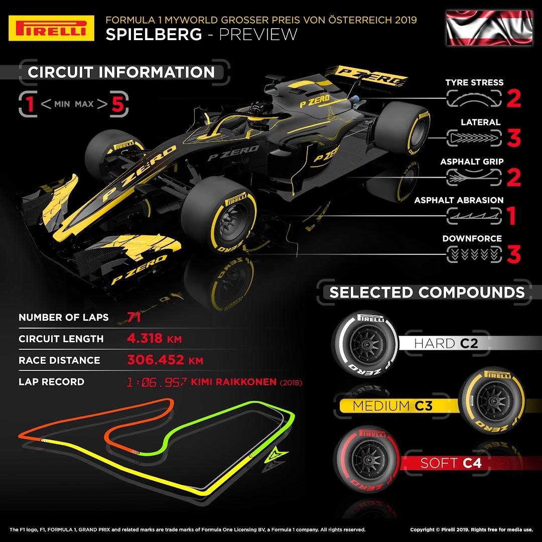F1第9戦オーストリアGPタイヤプレビュー