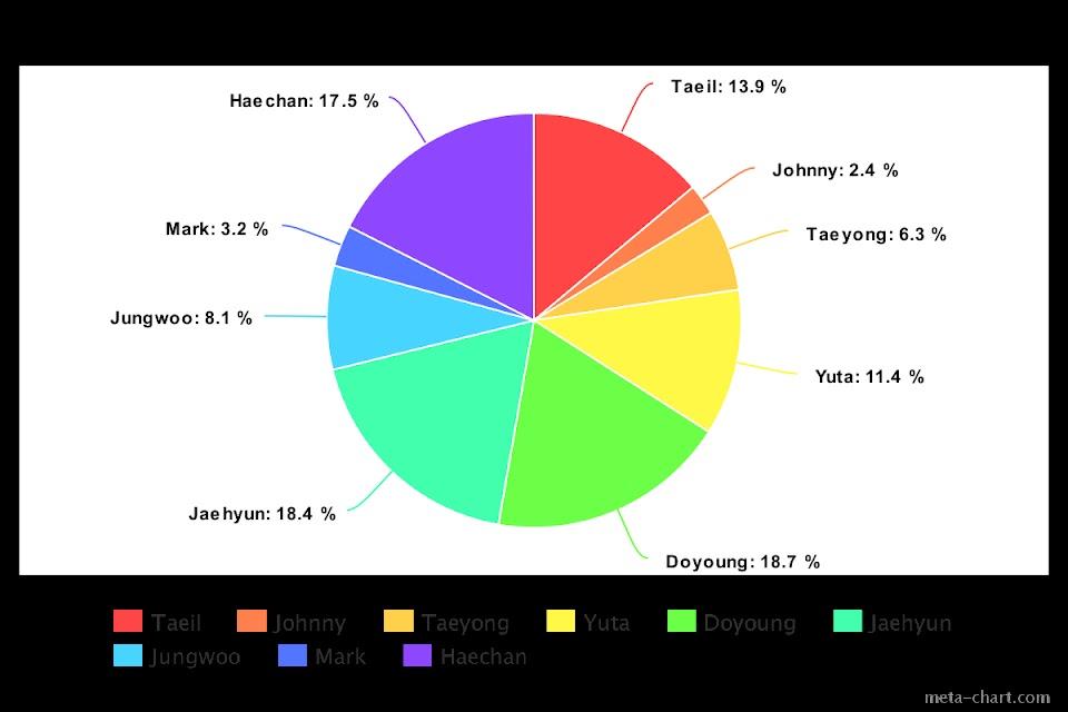meta-chart (52)