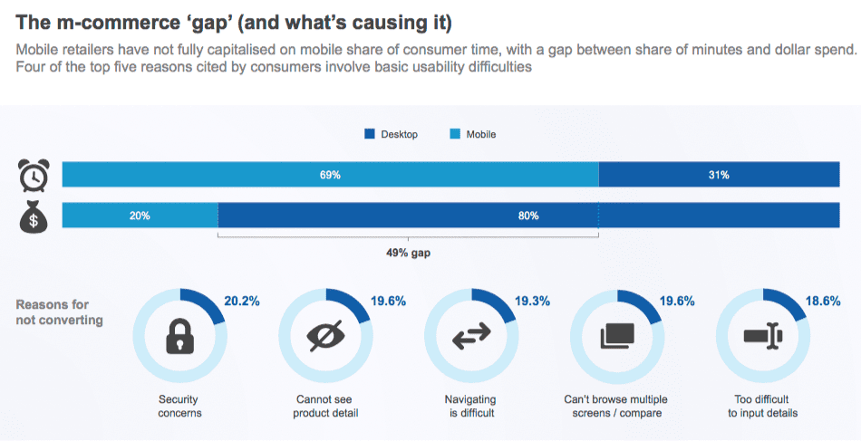 The m-commerce gap screenshot from smart insights