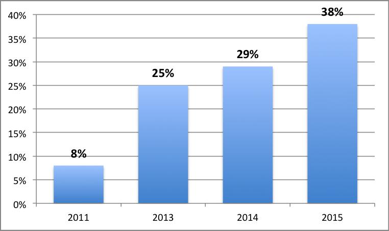 ökning av mobil.png