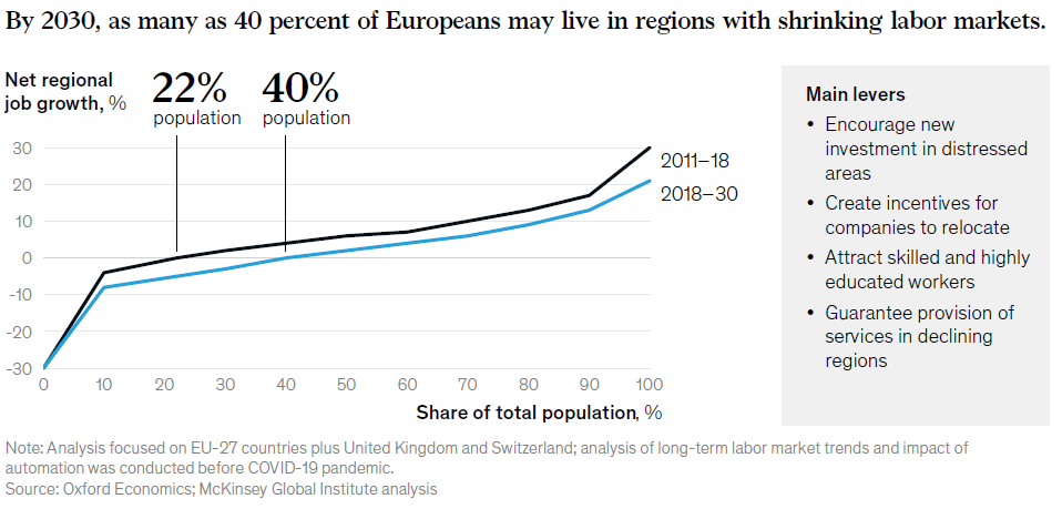 Selon le rapport 2020 sur le futur du travail en Europe, d'ici 2030, 40 % des Européens vivront dans des régions avec un marché du travail en déclin