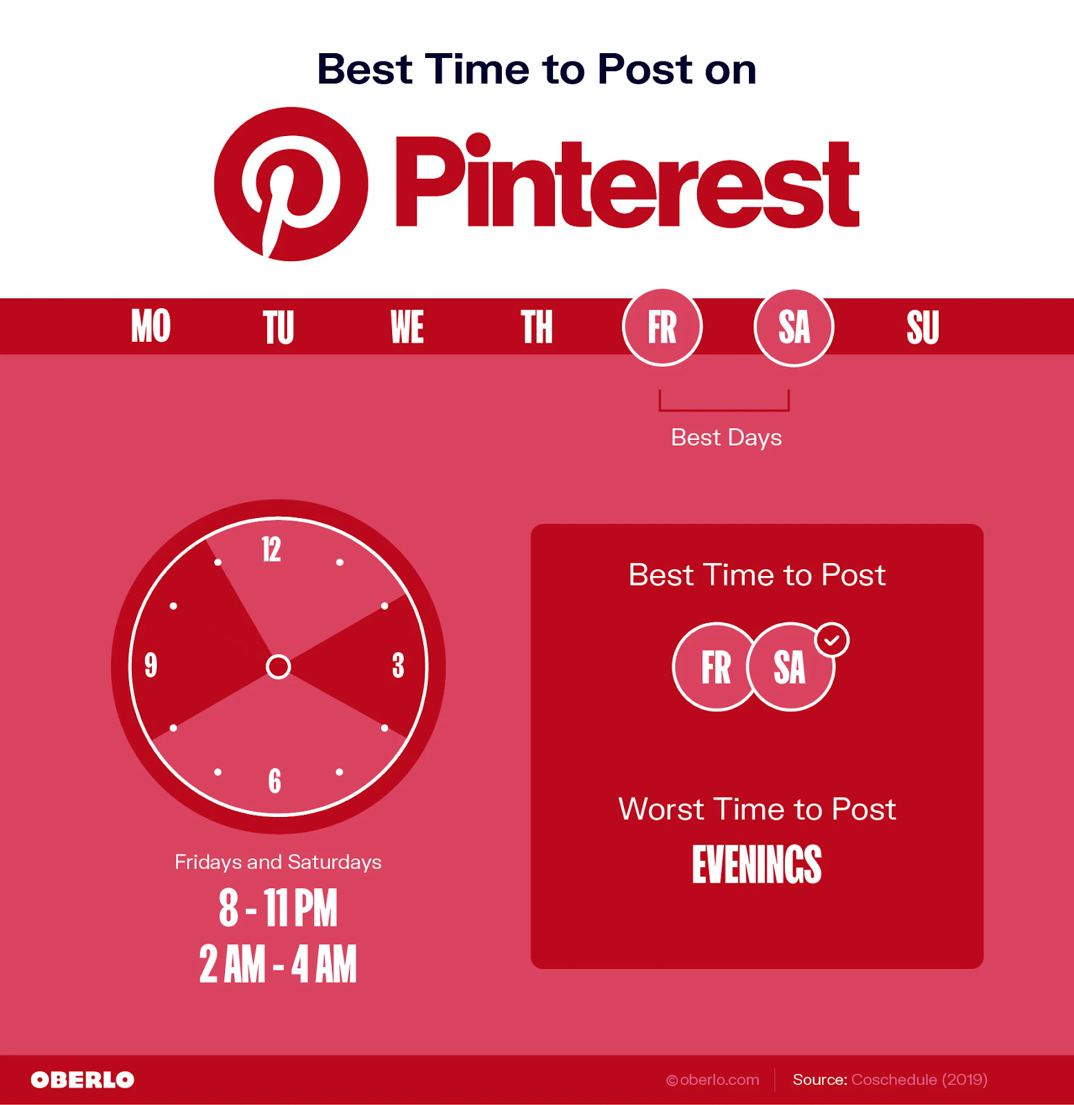 Oberlo stats on best times to post on Pinterest in 2021