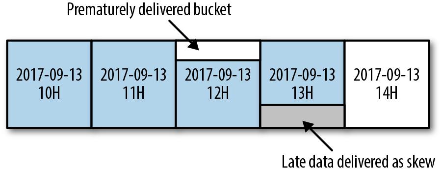 #delivery-of-skewed-data