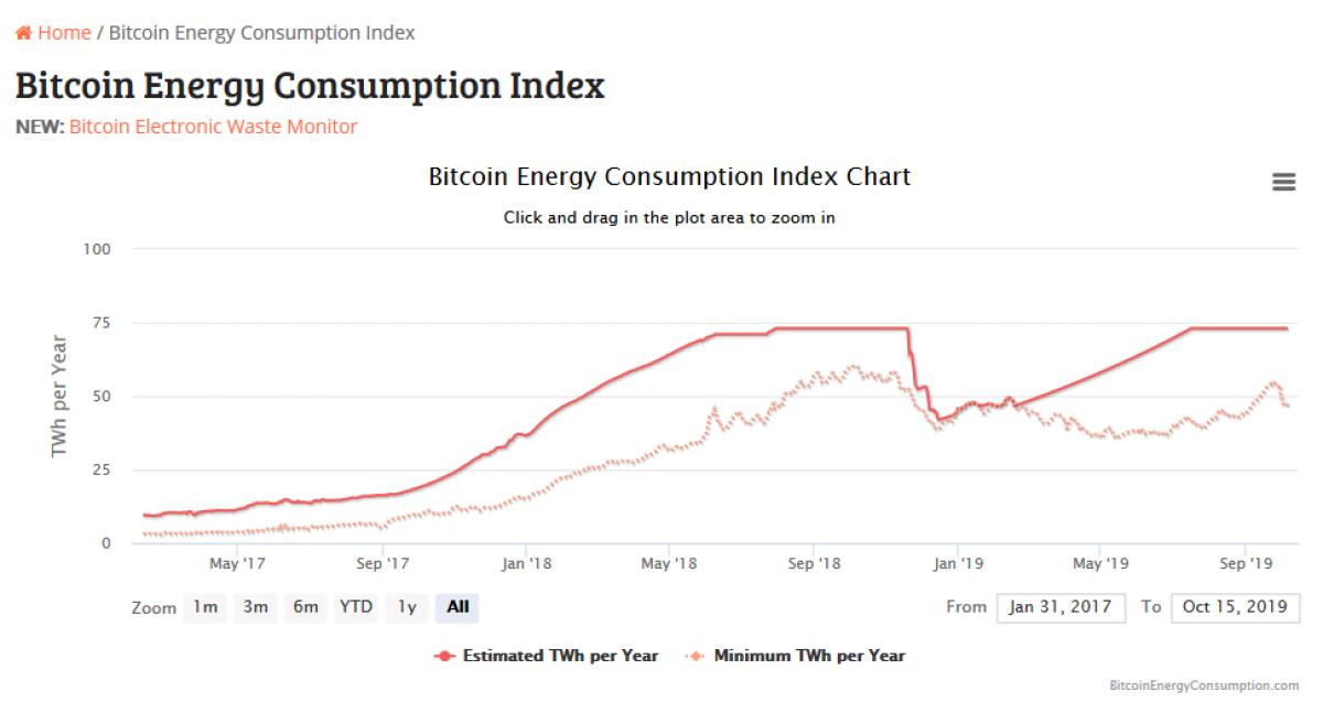 Gráfico de consumo de electricidad por parte de la minería de Bitcoin. Fuente Digiconomist