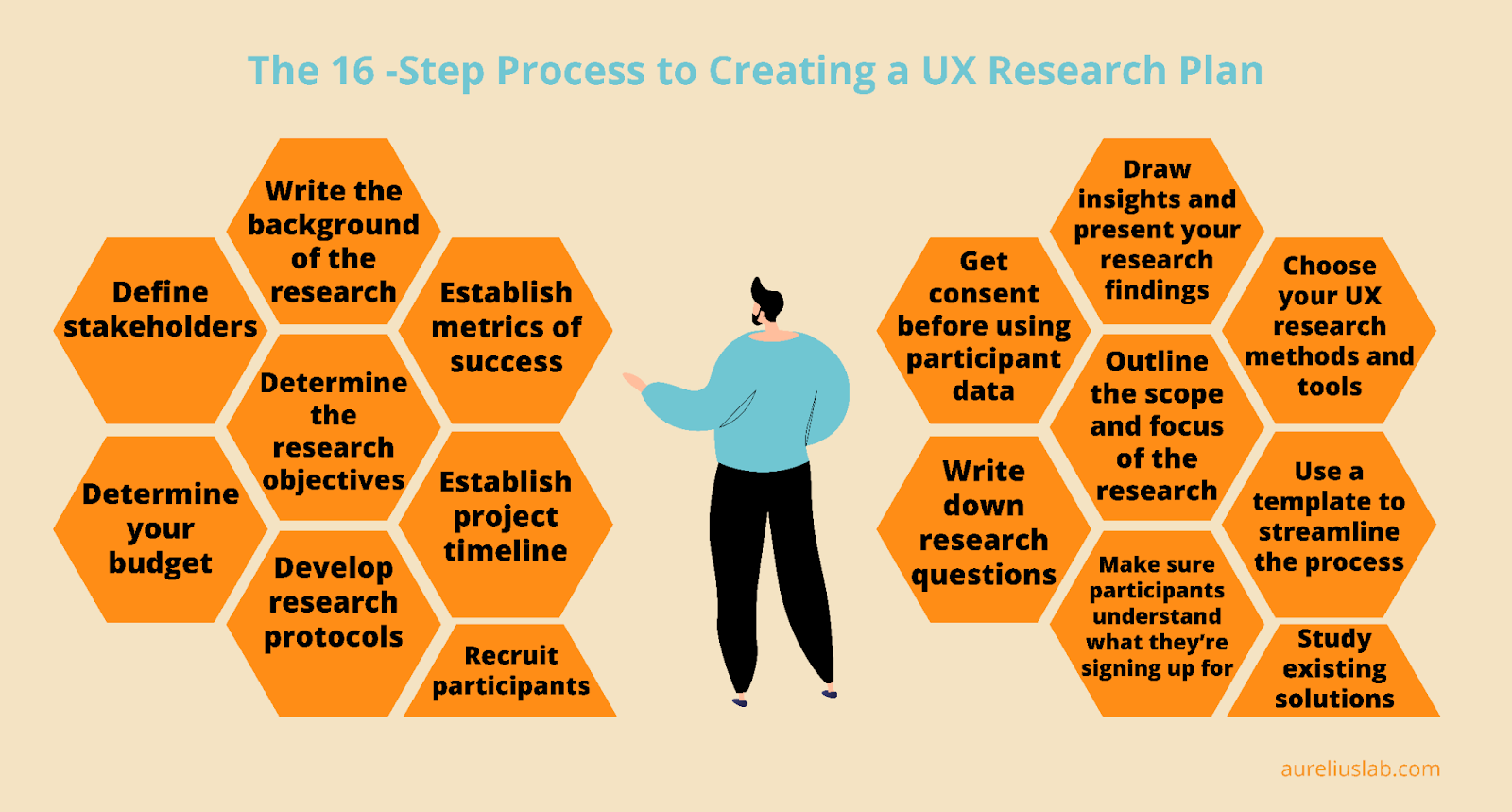 16 step ux research plan guide