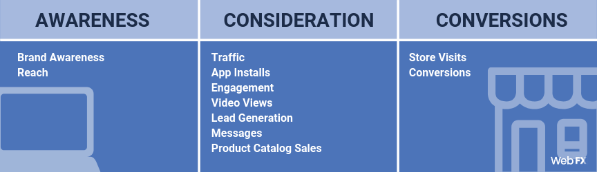 A table of Facebook advertising goals