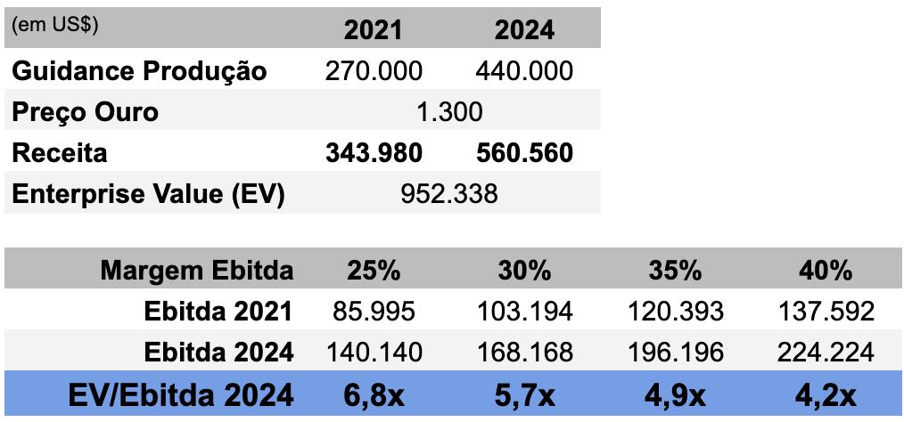 Tabela EV/Ebitda 2024