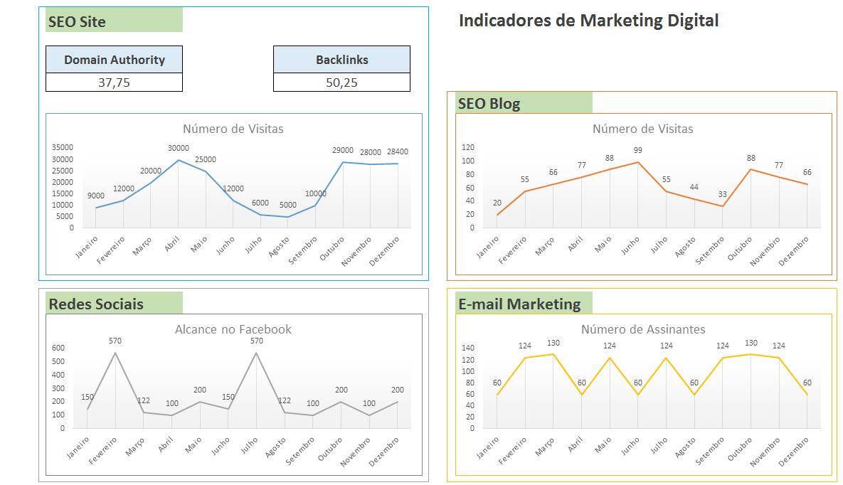Gráficos de Indicadores de Marketing Digital