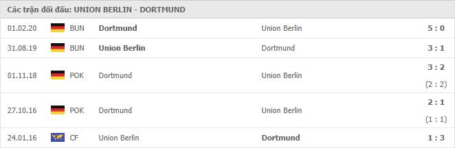 Union Berlin vs Borussia Dortmund  mới chỉ mới chạm trán 5 trận
