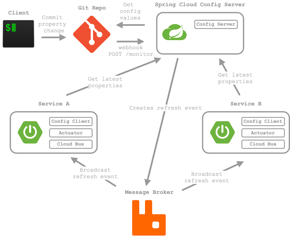 Spring Cloud Config Server With Webhook Diagram