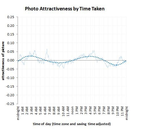 กราฟเกี่ยวกับช่วงเวลาที่ถ่ายภาพสวย
