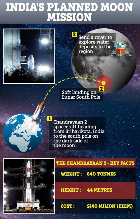 Image result for The first nation to touch the South Pole of moon chandrayaan 2