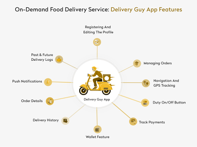On-Demand Delivery Application like HungerStation - Delivery Person Screen - YelloStack