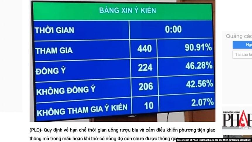 Thực hư chuyện QH Việt Nam 'không thông qua 2 quy định về uống rượu bia'