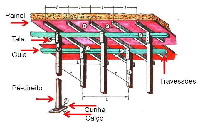 Elementos estruturantes de fôrmas de lajes.
