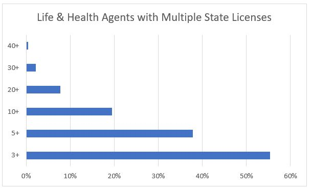 Number of State Licenses Feb Flash Report