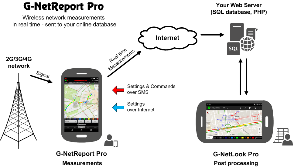 G-NetReport Pro- screenshot