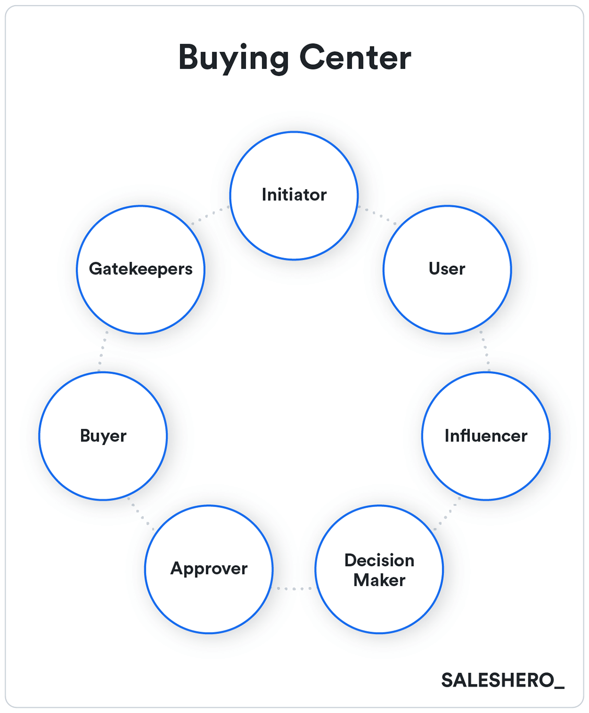 buying center example