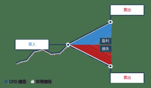 eToro評價-CFD示意圖