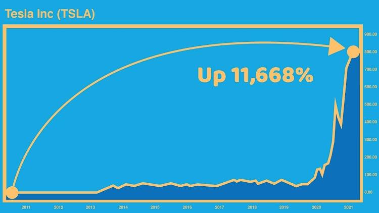 Tesla Chart - Up 11,668%