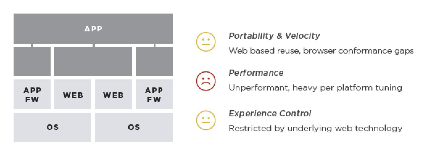 Hybrid: ReactJS, Angular, Cordova (Web-based FWs)