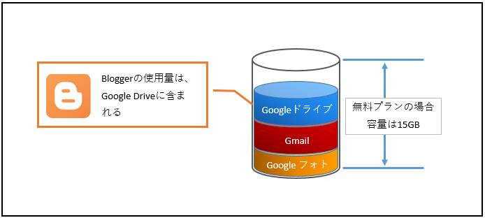 Googleアカウントの容量上限値と、BloggerがGoogleDriveの容量を使用しているイメージ