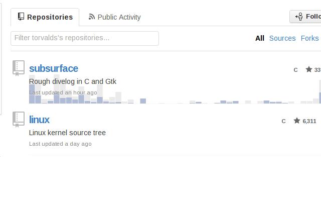 GitHub Participation Graph