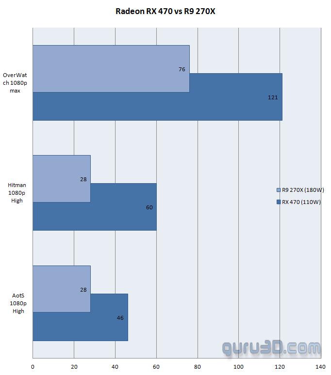 AMD công bố điểm benchmark của RX 470: Ấn tượng trong tầm giá