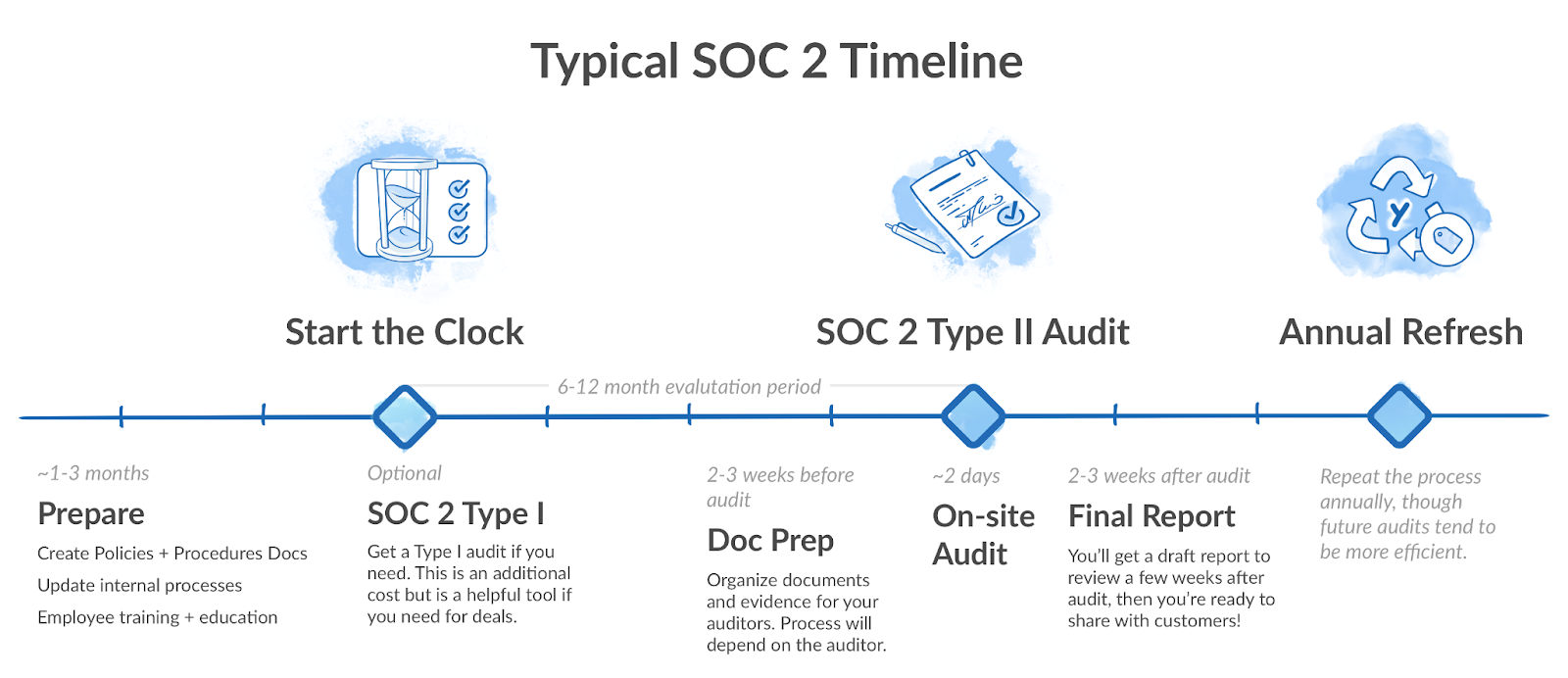 soc2 timeline