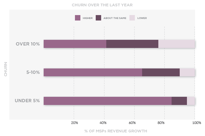 Churn over the last year. Source: IT Glue