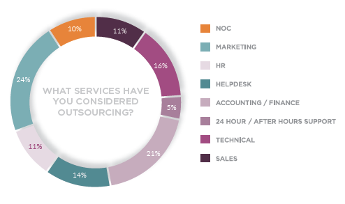 What services have you considered outsourcing? Source: IT Glue