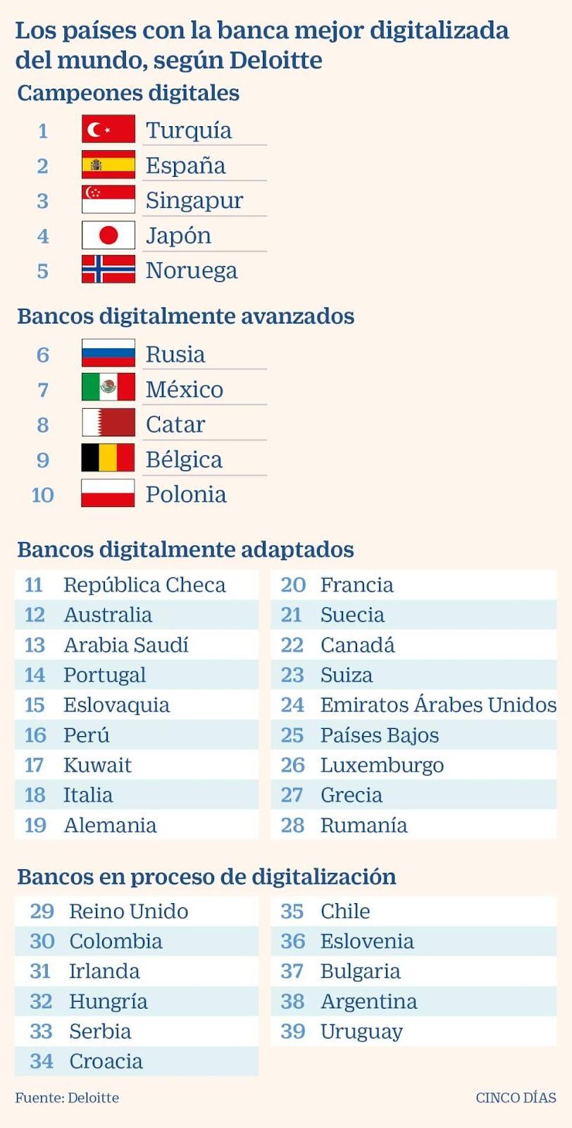 La banca española, la segunda mejor digitalizada del mundo