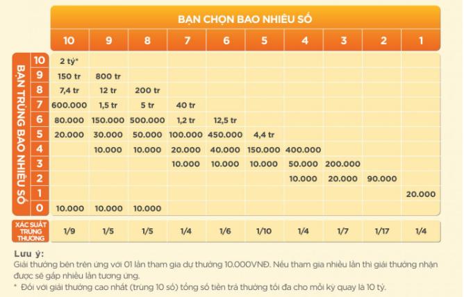 Tìm hiểu về cách chơi loại hình xổ số Keno