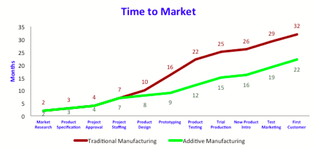3d printing time to market