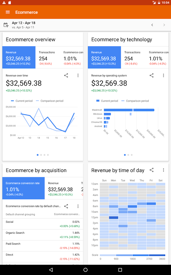 Google Analytics – Screenshot