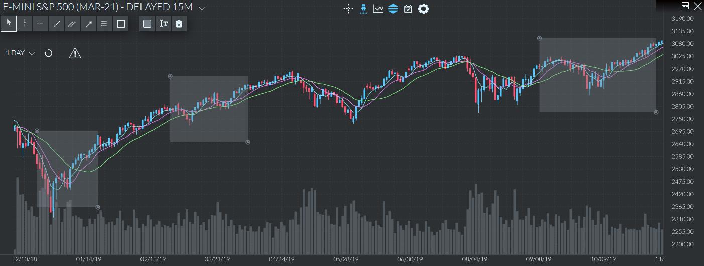 MMS para trading de curto prazo