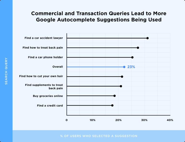 графки кликов по автозполнениям по разным типам запросов