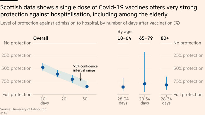 Chart showing that Scottish data shows a single dose of Covid-19 vaccines offers very strong protection against hospitalisation, including among the elderly