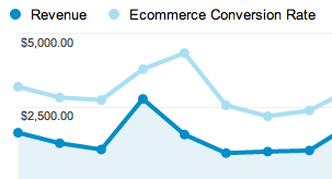 ecommerce remarketing lijsten