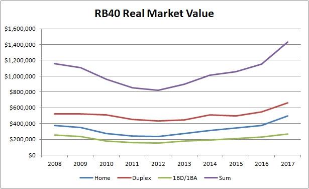 RB40 RMV