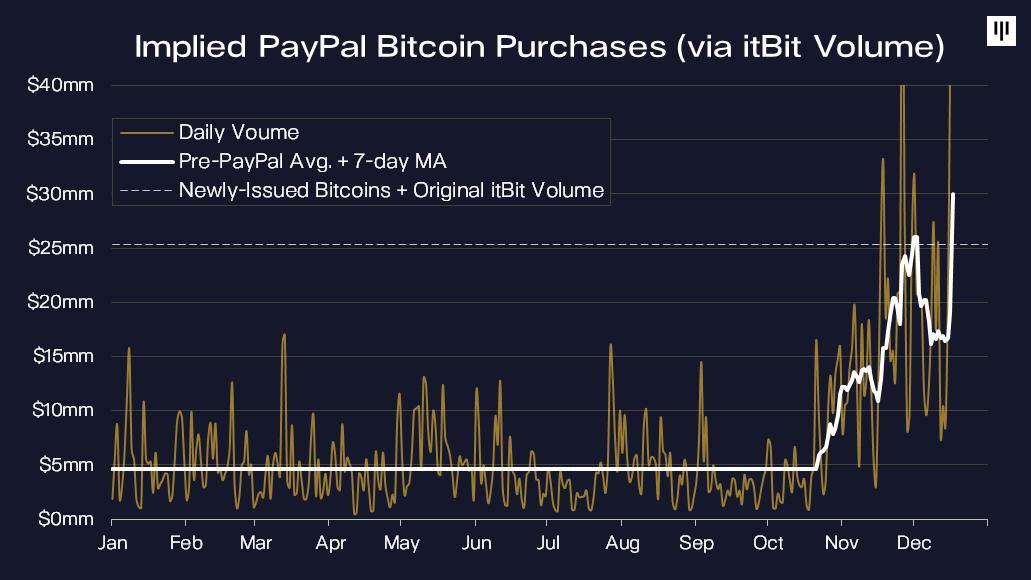 Compras de Bitcoin do PayPal implícitas (via volume da itBit).