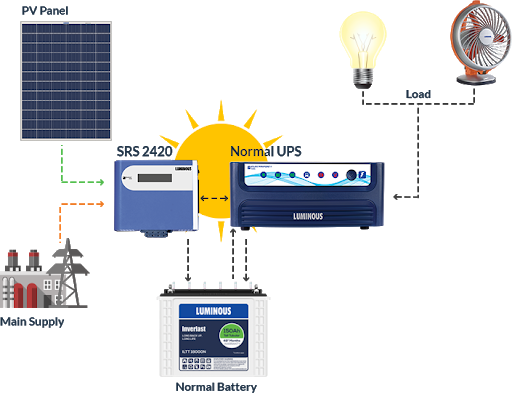 Setting Up a Residential Solar System: Prices, Batteries and More