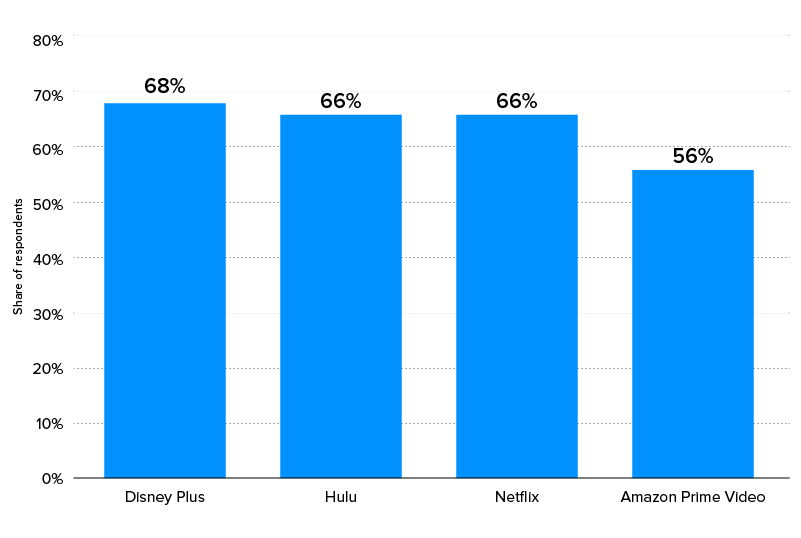 viewership of major streaming services