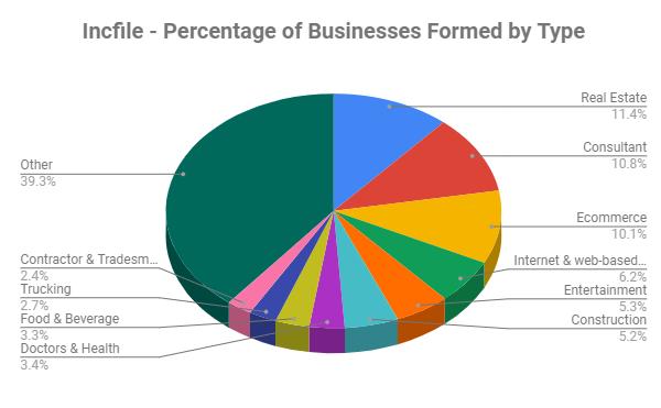 Popular Business Sectors in 2018