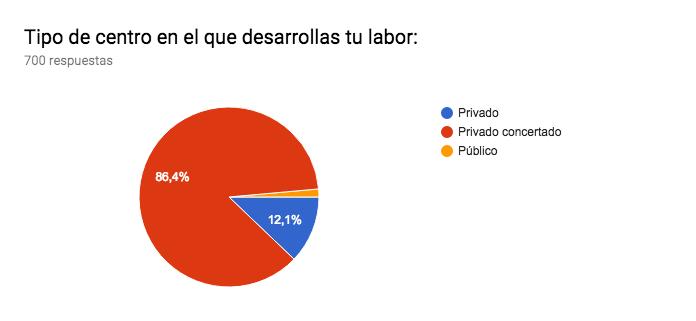 Gráfico de respuestas de formularios. Título de la pregunta:Tipo de centro en el que desarrollas tu labor:. Número de respuestas:700 respuestas.